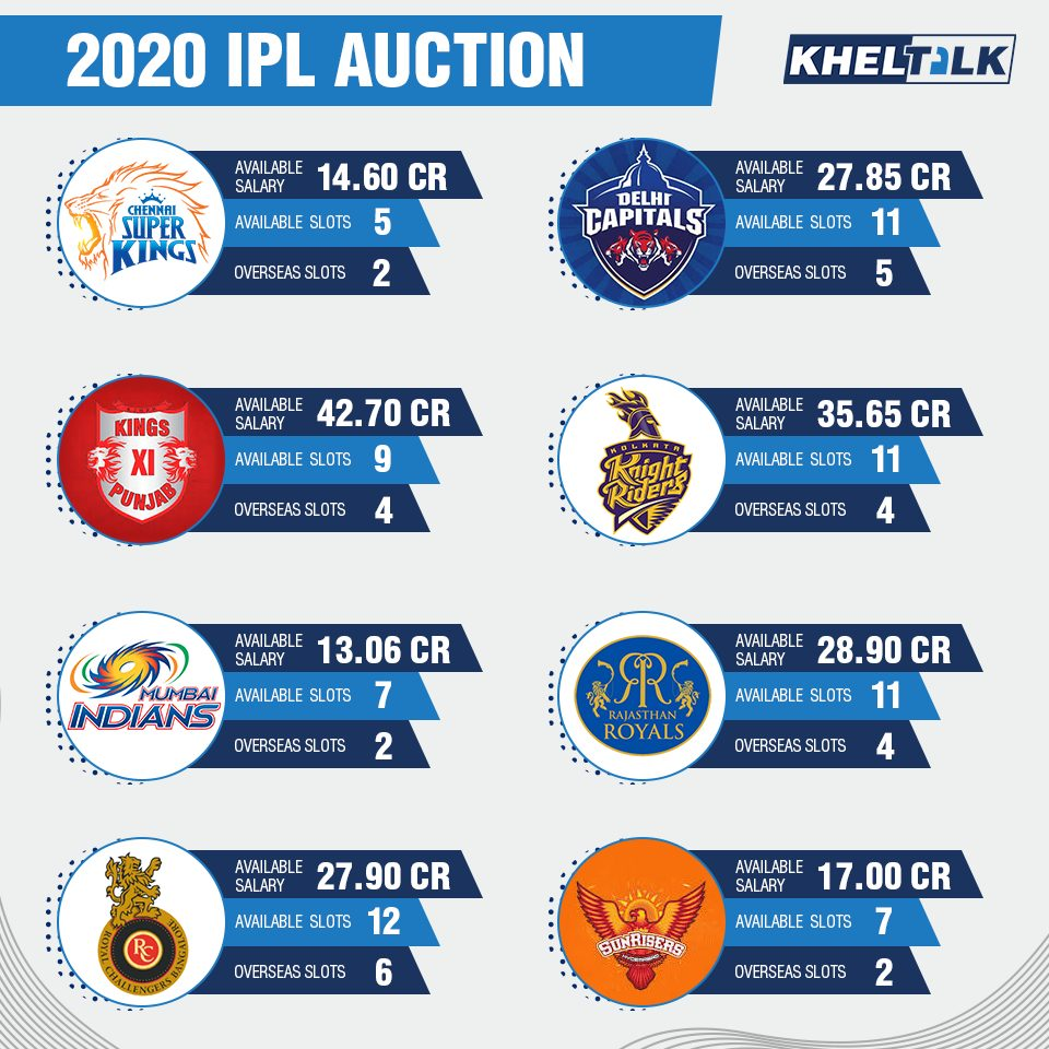 List of Player retained, released & Traded ahead of IPL Auction
