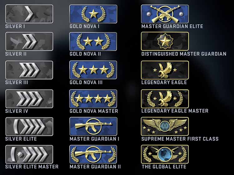 ere is how CSGO rank is categorized