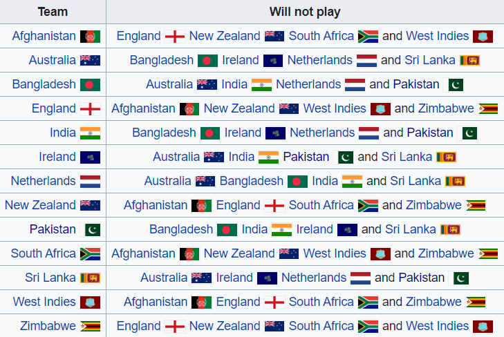 Below is the list of teams that won't be facing each other during the course of the ODI Super League.