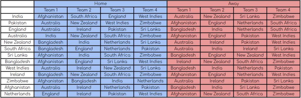 ODI Super League Structure