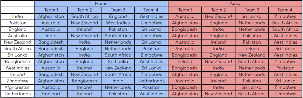 ODI Super League Structure